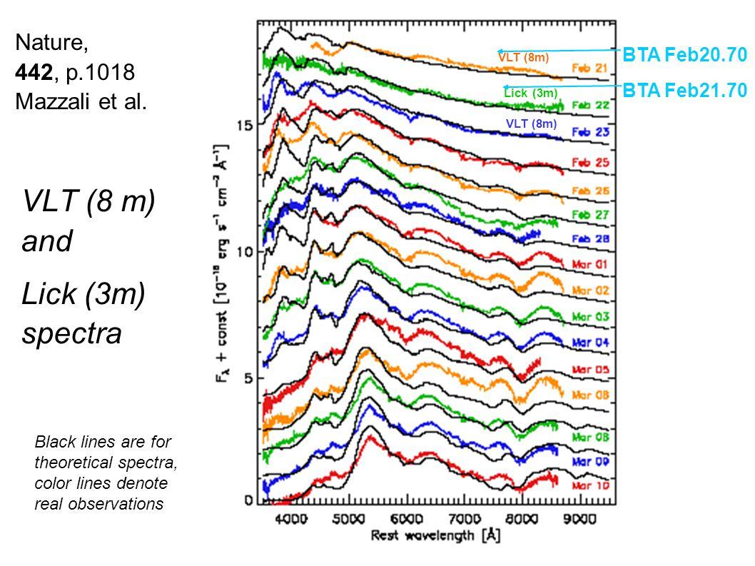 Nature, 442, p.1018 Mazzali et al. VLT (8 m) and Lick (3m) spectra VLT (8m) Lick (3m) VLT (8m) BTA Feb20.70 BTA Feb21.70 Black lines are for theoretic