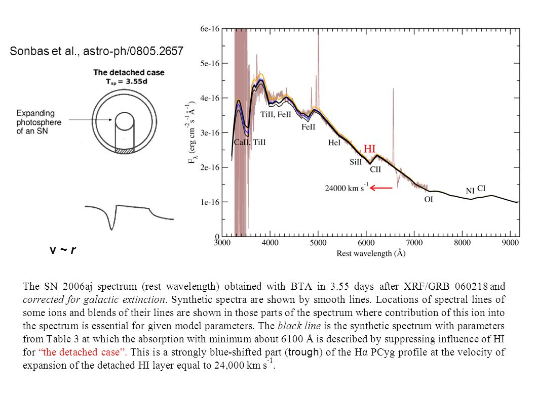 The SN 2006aj spectrum (rest wavelength) obtained with BTA in 3.55 days after XRF/GRB 060218 and corrected for galactic extinction.