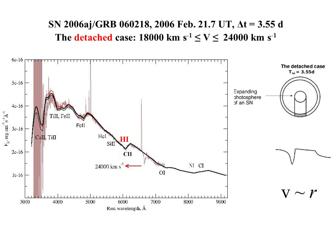 SN 2006aj/GRB 060218, 2006 Feb. 21.7 UT, Δt = 3.55 d The detached case: 18000 km s -1 ≤ V ≤ 24000 km s -1 v ~ r