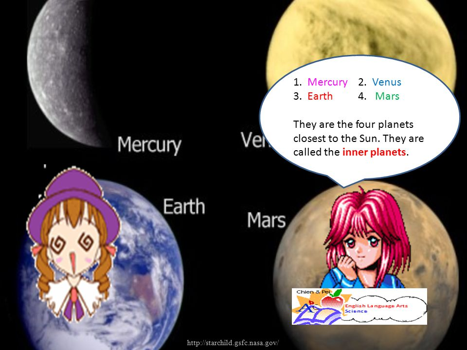 1. Mercury2. Venus 3. Earth4. Mars They are the four planets closest to the Sun. They are called the inner planets. http://starchild.gsfc.nasa.gov/