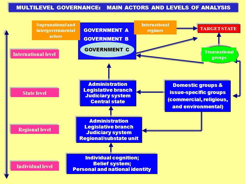 MULTILEVEL GOVERNANCE: MAIN ACTORS AND LEVELS OF ANALYSIS GOVERNMENT A GOVERNMENT B GOVERNMENT C International regimes Supranational and intergovernmental actors TARGET STATE Transnational groups Administration Legislative branch Judiciary system Central state Administration Legislative branch Judiciary system Regional/substate unit Individual cognition; Belief system; Personal and national identity Domestic groups & issue-specific groups (commercial, religious, and environmental) International level State level Regional level Individual level