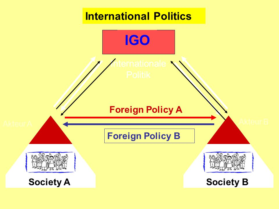 International Politics Society A Akteur A Society B Akteur B IGO Foreign Policy A Foreign Policy B Internationale Politik