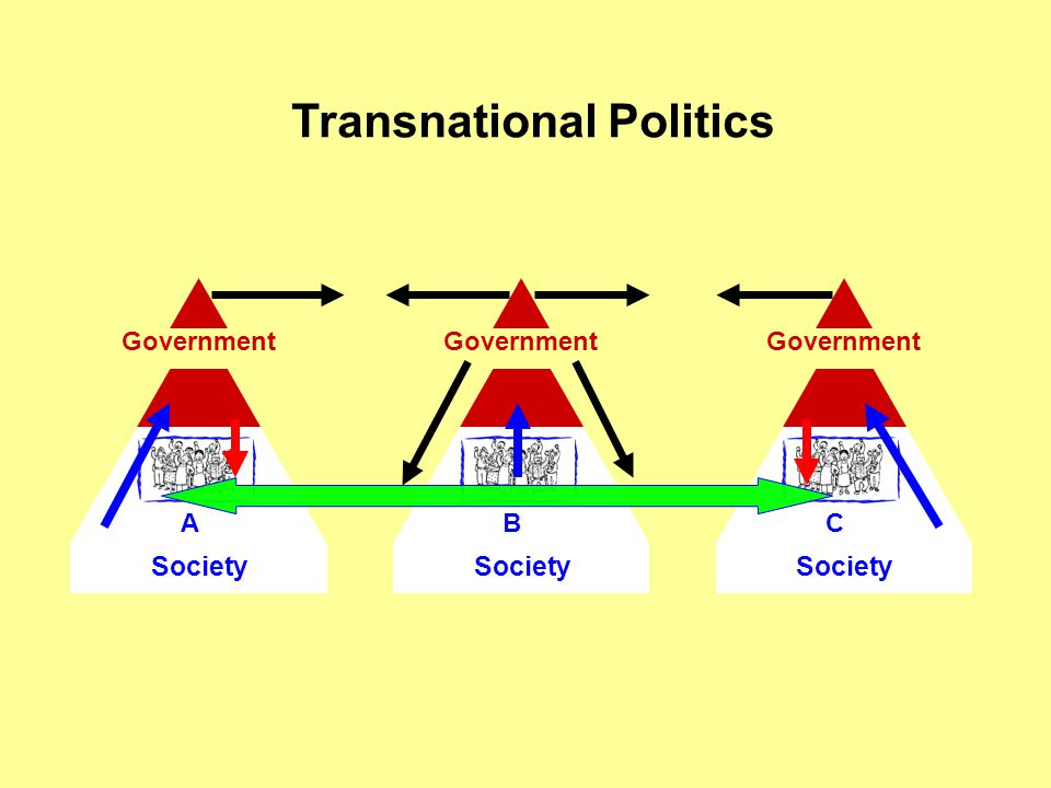 Transnational Politics Society B Government Society C Government Society A Government