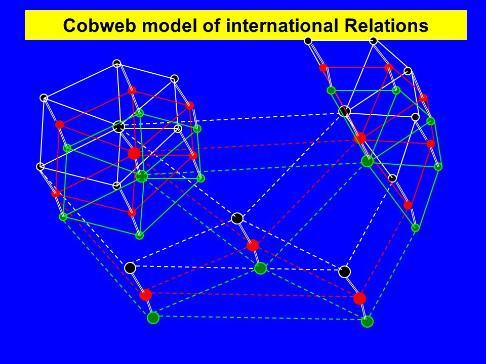 Cobweb model of international Relations