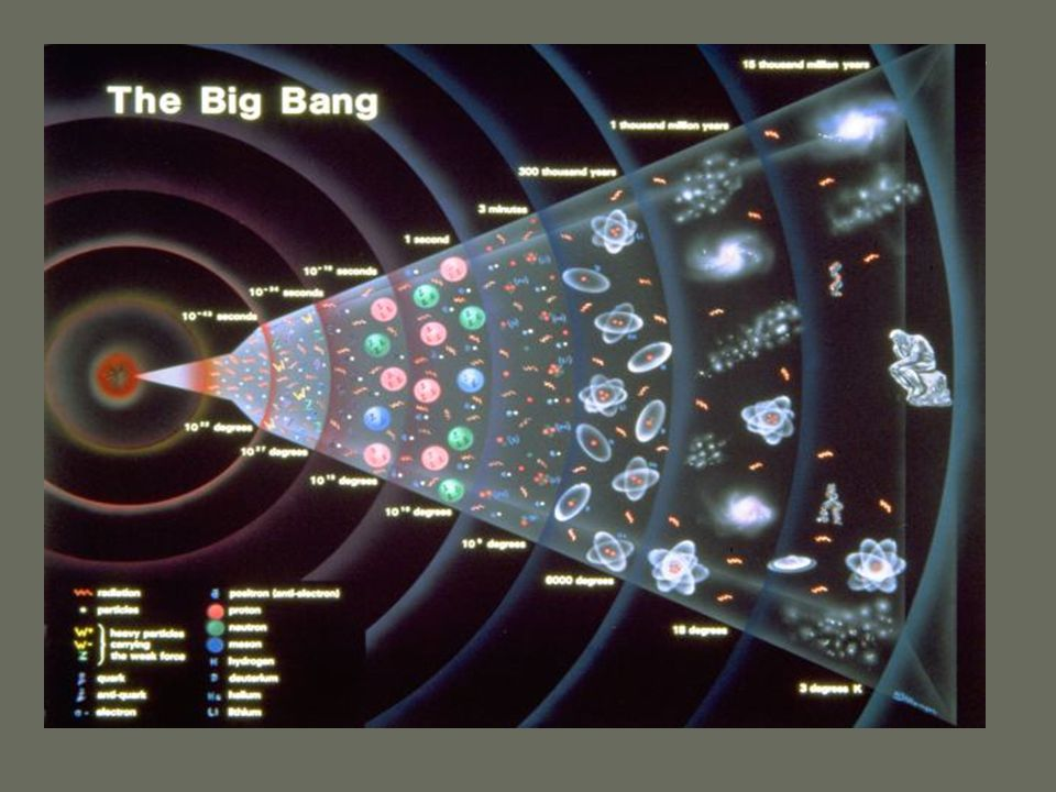The Big Bang Theory is the dominate theory about the origin of the universe.