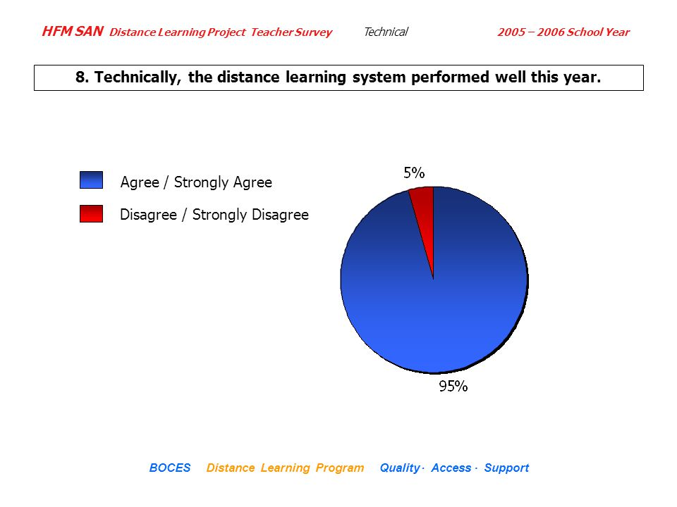 HFM SAN Distance Learning Project Teacher Survey 2005 – 2006 School Year... BOCES Distance Learning Program Quality Access Support 8. Technically, the