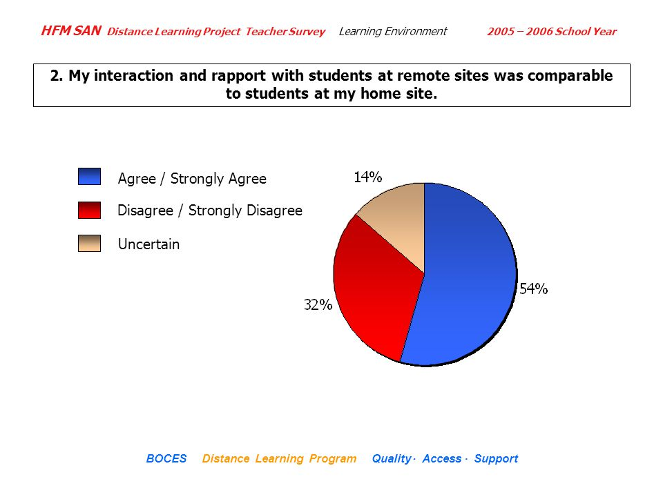 HFM SAN Distance Learning Project Teacher Survey 2005 – 2006 School Year... BOCES Distance Learning Program Quality Access Support Disagree / Strongly