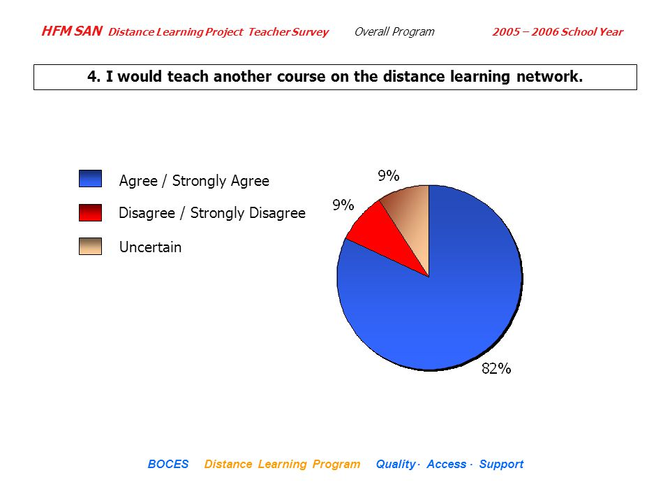 HFM SAN Distance Learning Project Teacher Survey 2005 – 2006 School Year... BOCES Distance Learning Program Quality Access Support 4. I would teach an