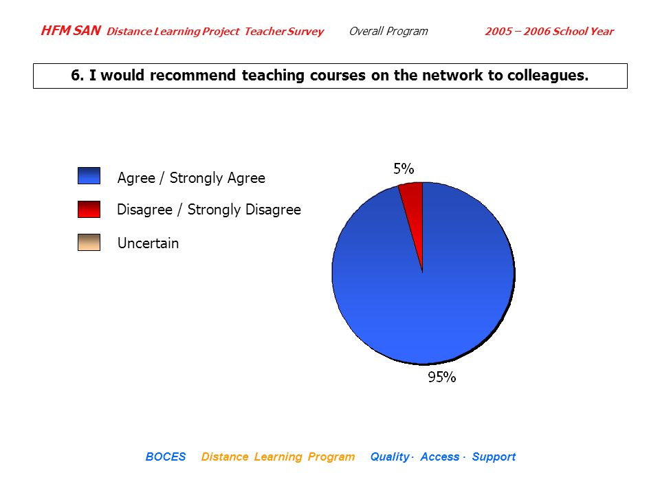 HFM SAN Distance Learning Project Teacher Survey 2005 – 2006 School Year... BOCES Distance Learning Program Quality Access Support 6. I would recommen