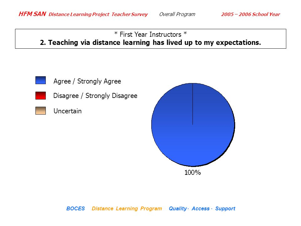 HFM SAN Distance Learning Project Teacher Survey 2005 – 2006 School Year... BOCES Distance Learning Program Quality Access Support * First Year Instru