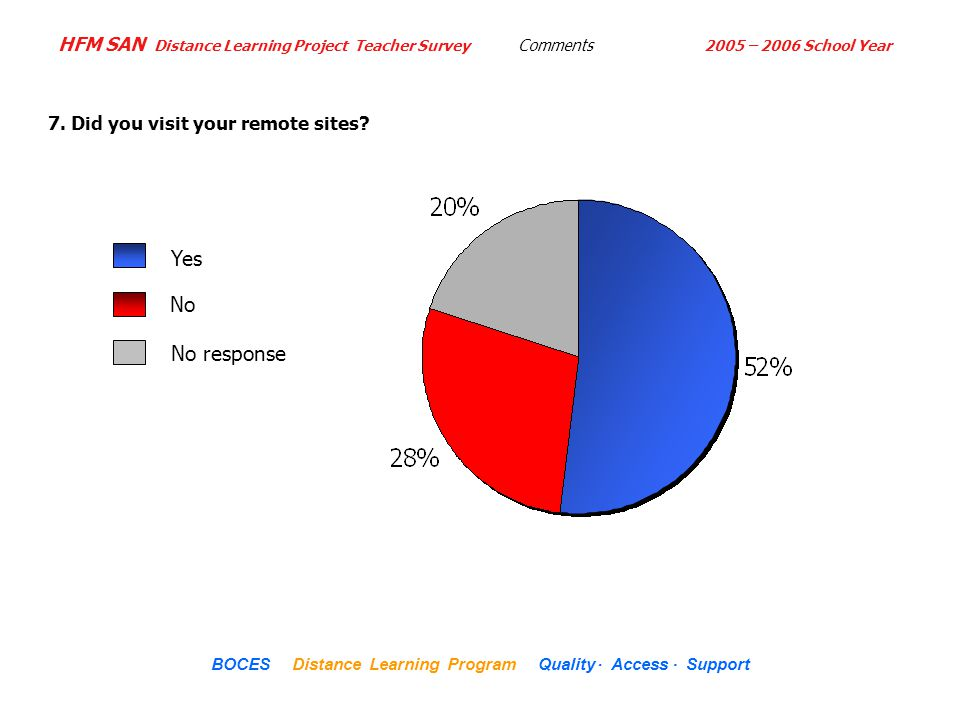HFM SAN Distance Learning Project Teacher Survey 2005 – 2006 School Year... BOCES Distance Learning Program Quality Access Support Comments 7. Did you