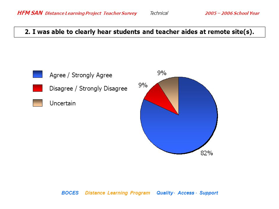 HFM SAN Distance Learning Project Teacher Survey 2005 – 2006 School Year... BOCES Distance Learning Program Quality Access Support 2. I was able to cl