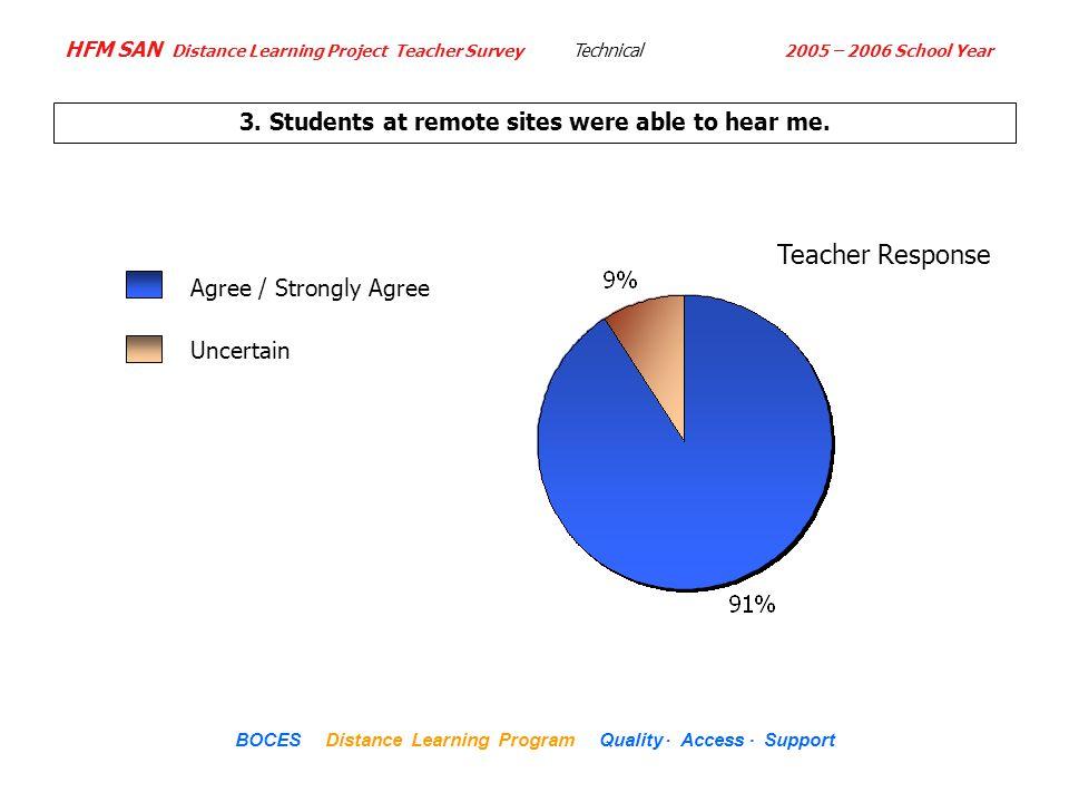 HFM SAN Distance Learning Project Teacher Survey 2005 – 2006 School Year...