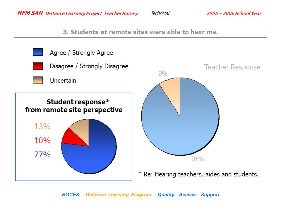 HFM SAN Distance Learning Project Teacher Survey 2005 – 2006 School Year... BOCES Distance Learning Program Quality Access Support Uncertain **Student