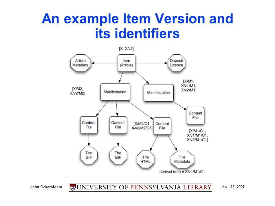 John OckerbloomJan.. 23, 2007 An example Item Version and its identifiers