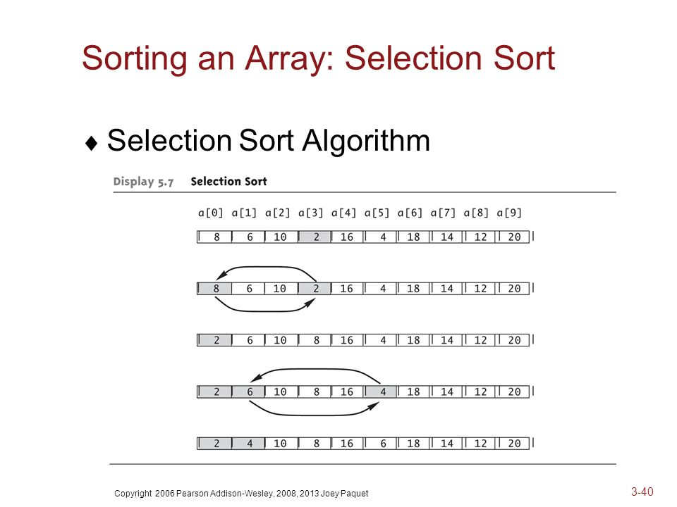 Copyright 2006 Pearson Addison-Wesley, 2008, 2013 Joey Paquet 3-40 Sorting an Array: Selection Sort  Selection Sort Algorithm