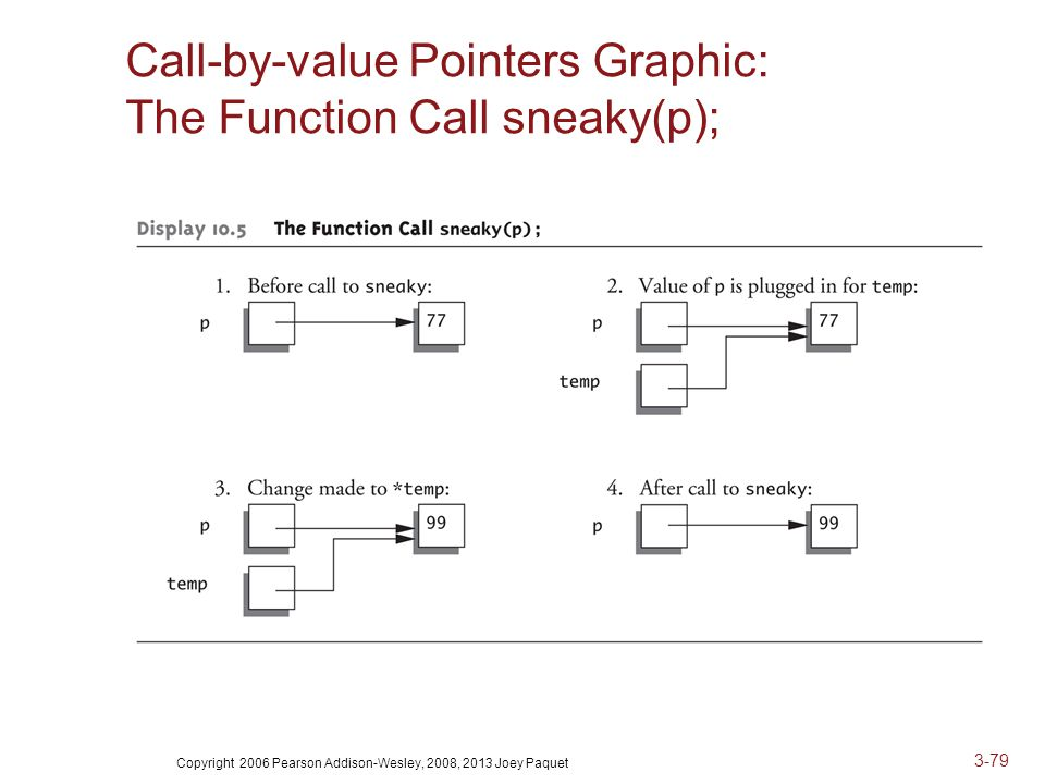 Copyright 2006 Pearson Addison-Wesley, 2008, 2013 Joey Paquet 3-79 Call-by-value Pointers Graphic: The Function Call sneaky(p);