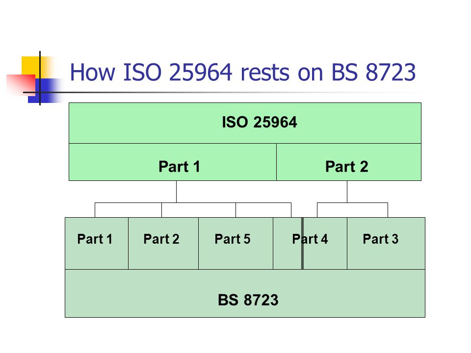 How ISO 25964 rests on BS 8723 BS 8723 Part 1 Part 2Part 5Part 4Part 3 ISO 25964 Part 1Part 2