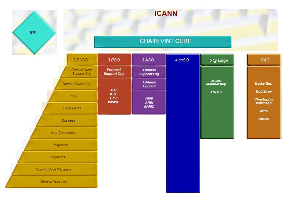 ICANN The Internet Compartion for Assigned Names and Numbers President & CEO: Mike Roberts November 1998 - 9 Member Virgin Birth Board 3 PSO3 ASO 4 VB's 5 @ Large 3 DNSO Domain Name Support Org.