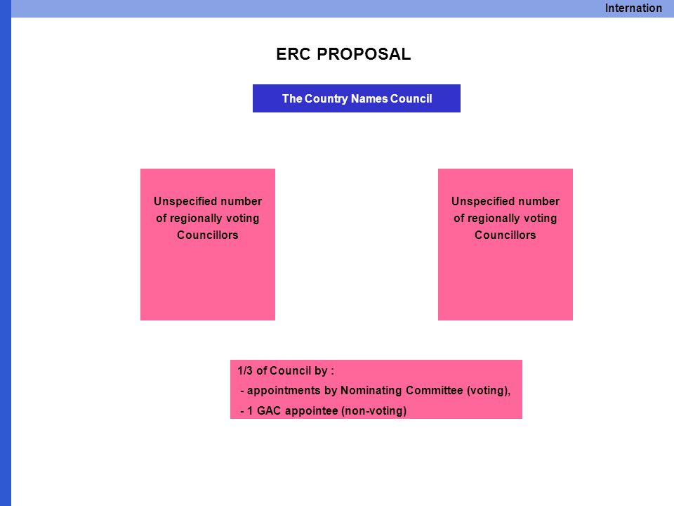Internation ERC PROPOSAL The Country Names Council 1/3 of Council by : - appointments by Nominating Committee (voting), - 1 GAC appointee (non-voting) Unspecified number of regionally voting Councillors