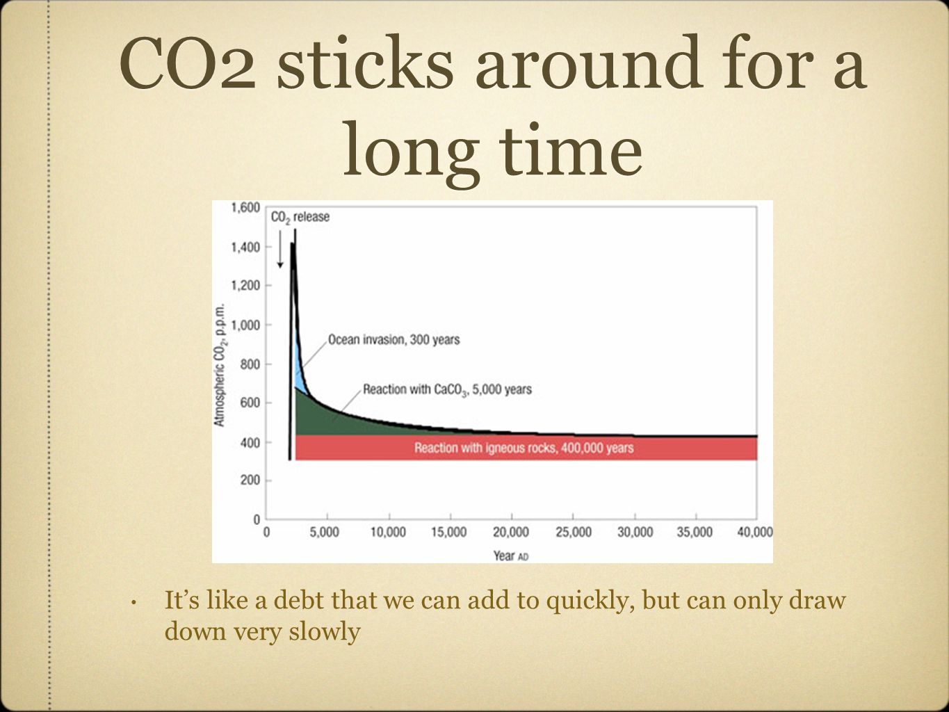 CO2 sticks around for a long time It's like a debt that we can add to quickly, but can only draw down very slowly