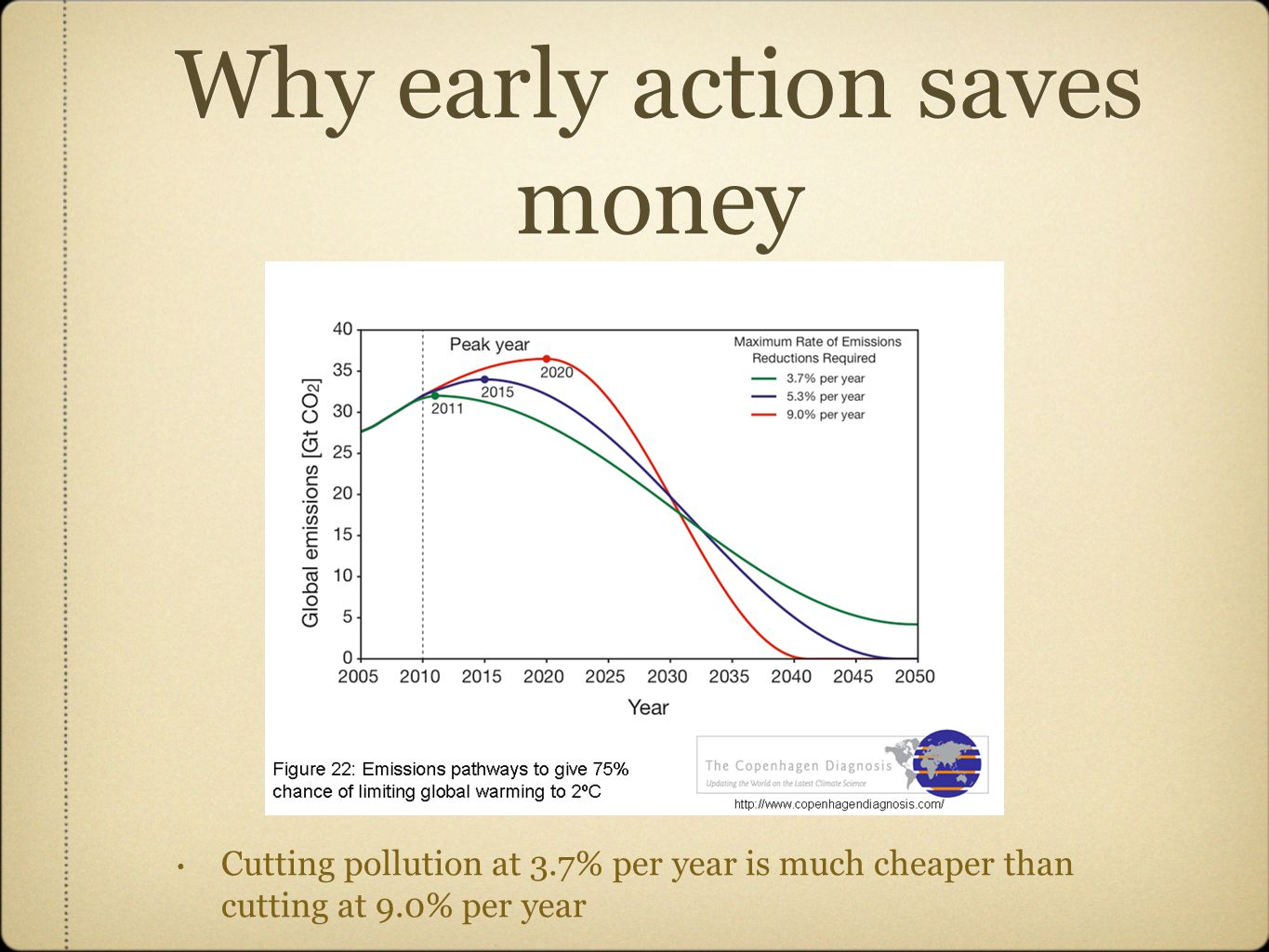 Why early action saves money Cutting pollution at 3.7% per year is much cheaper than cutting at 9.0% per year