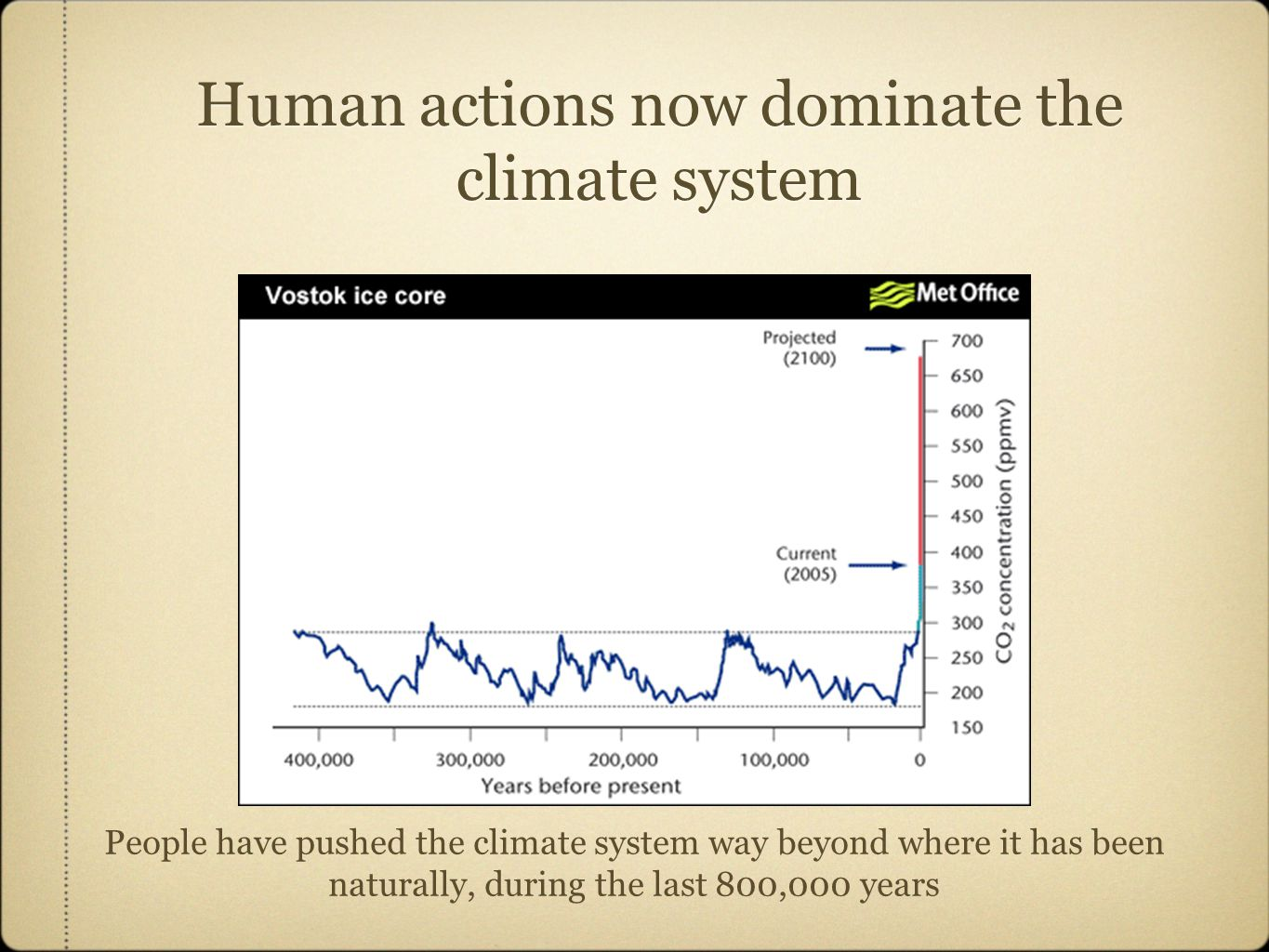 Human actions now dominate the climate system People have pushed the climate system way beyond where it has been naturally, during the last 800,000 years
