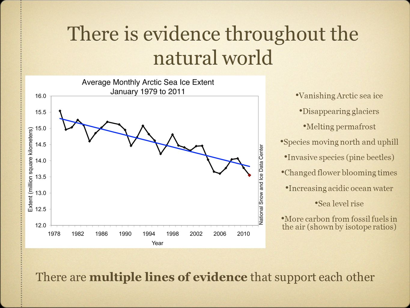 There is evidence throughout the natural world Vanishing Arctic sea ice Disappearing glaciers Melting permafrost Species moving north and uphill Invasive species (pine beetles) Changed flower blooming times Increasing acidic ocean water Sea level rise More carbon from fossil fuels in the air (shown by isotope ratios) There are multiple lines of evidence that support each other
