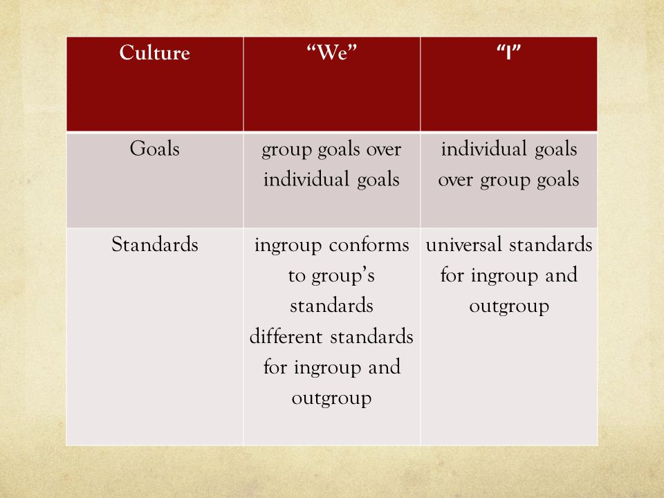 Culture We I Goals group goals over individual goals individual goals over group goals Standardsingroup conforms to group's standards different standards for ingroup and outgroup universal standards for ingroup and outgroup