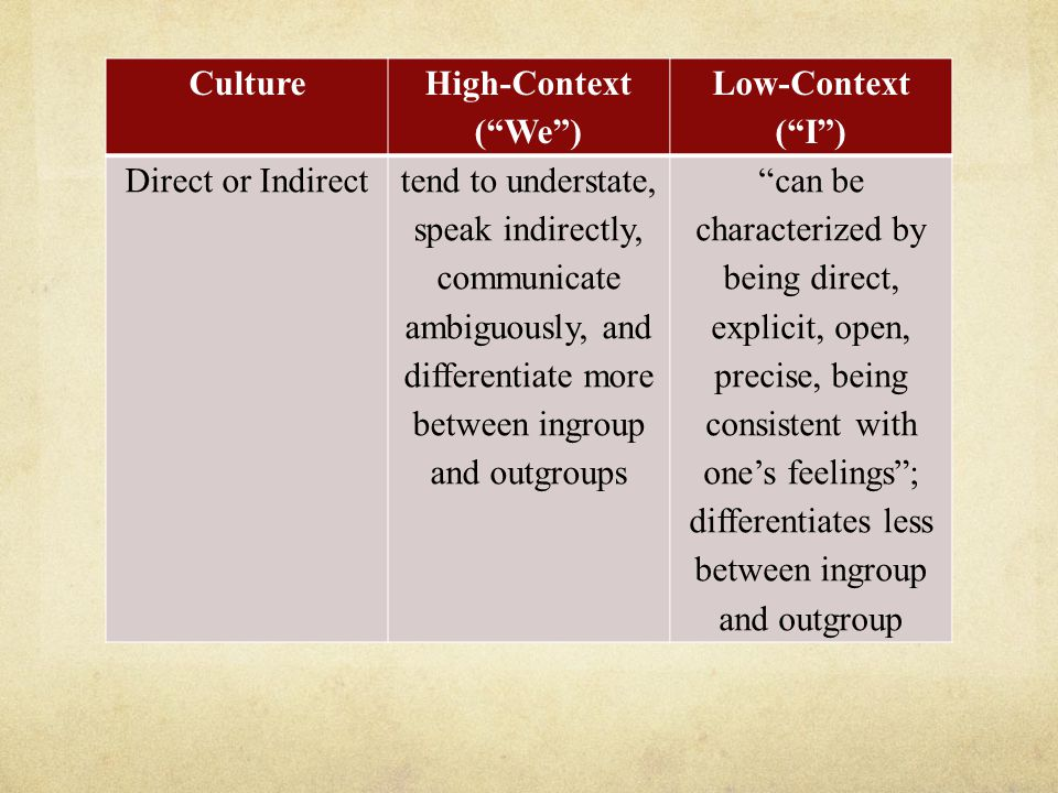 Culture High-Context ( We ) Low-Context ( I ) Direct or Indirecttend to understate, speak indirectly, communicate ambiguously, and differentiate more between ingroup and outgroups can be characterized by being direct, explicit, open, precise, being consistent with one's feelings ; differentiates less between ingroup and outgroup