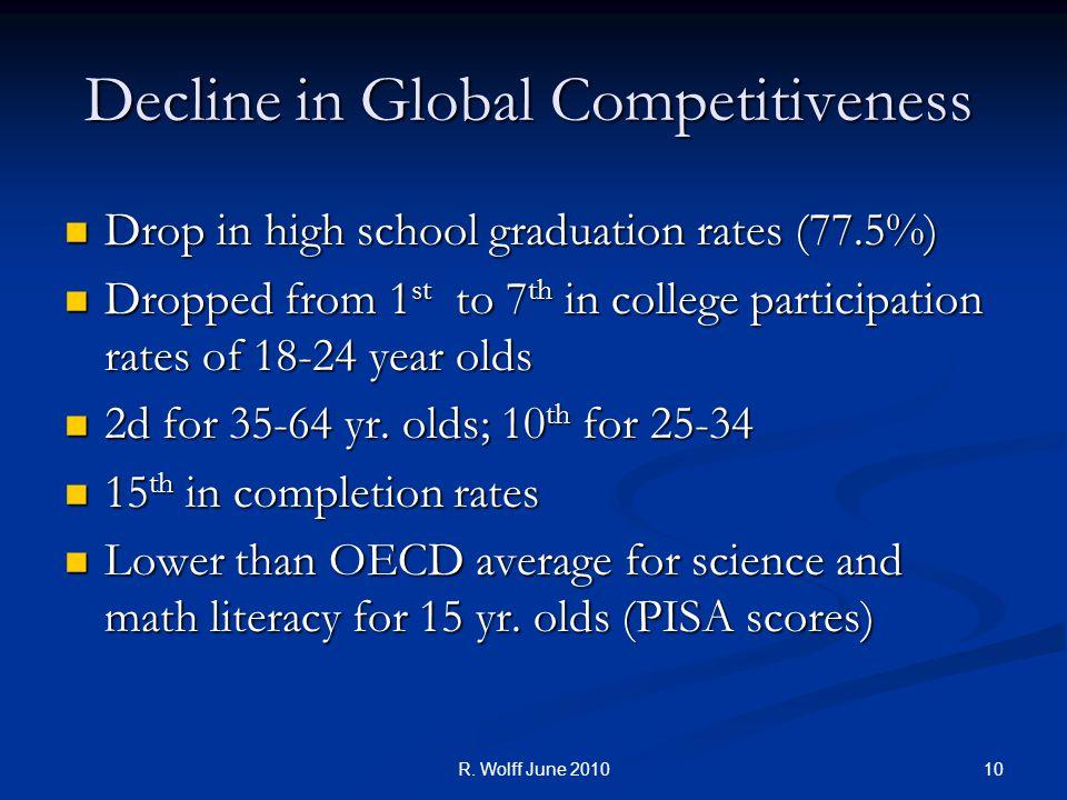 10R. Wolff June 2010 Decline in Global Competitiveness Drop in high school graduation rates (77.5%) Drop in high school graduation rates (77.5%) Dropp
