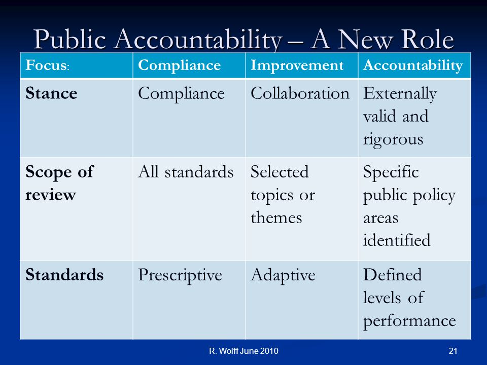 Public Accountability – A New Role Focus : ComplianceImprovementAccountability StanceComplianceCollaborationExternally valid and rigorous Scope of review All standardsSelected topics or themes Specific public policy areas identified StandardsPrescriptiveAdaptiveDefined levels of performance R.