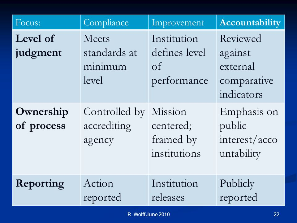 Focus:ComplianceImprovementAccountability Level of judgment Meets standards at minimum level Institution defines level of performance Reviewed against external comparative indicators Ownership of process Controlled by accrediting agency Mission centered; framed by institutions Emphasis on public interest/acco untability ReportingAction reported Institution releases Publicly reported 22R.
