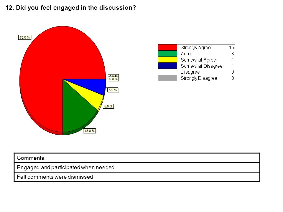 12. Did you feel engaged in the discussion.