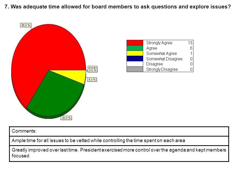 7. Was adequate time allowed for board members to ask questions and explore issues.