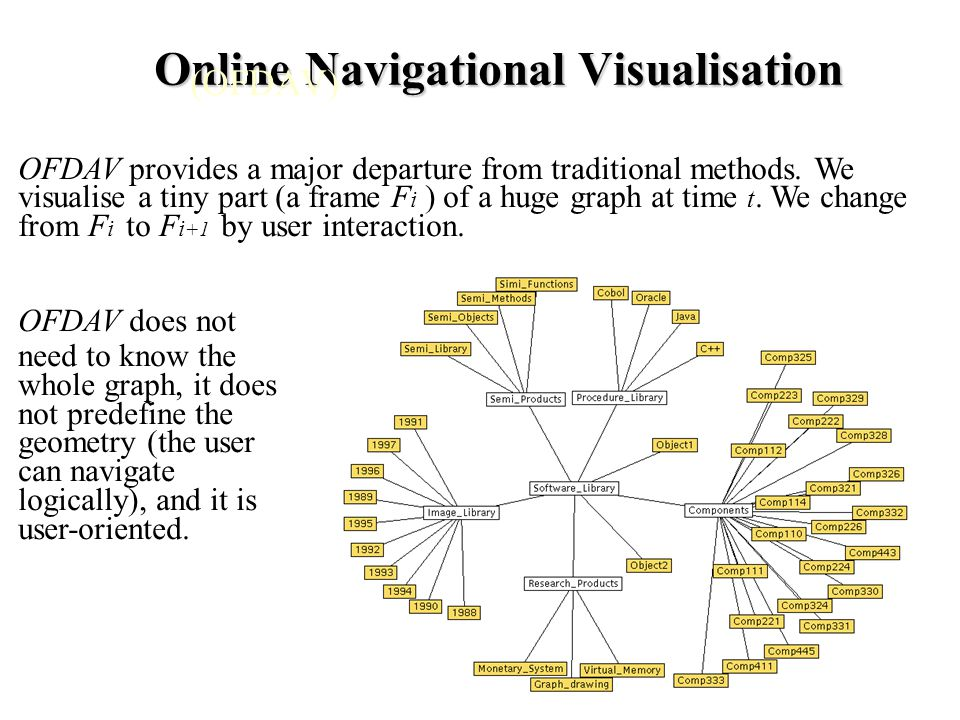 Online Navigational Visualisation Online Navigational Visualisation (OFDAV) OFDAV provides a major departure from traditional methods.
