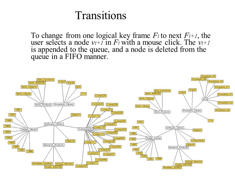 Transitions To change from one logical key frame F i to next F i+1, the user selects a node v i+1 in F i with a mouse click.