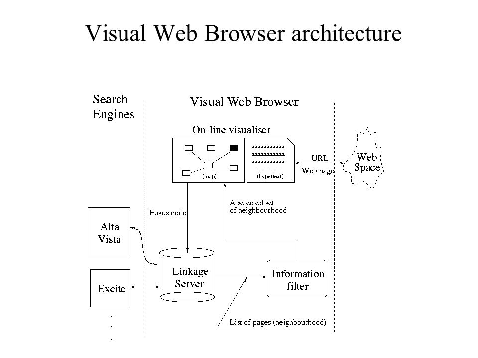 Visual Web Browser architecture