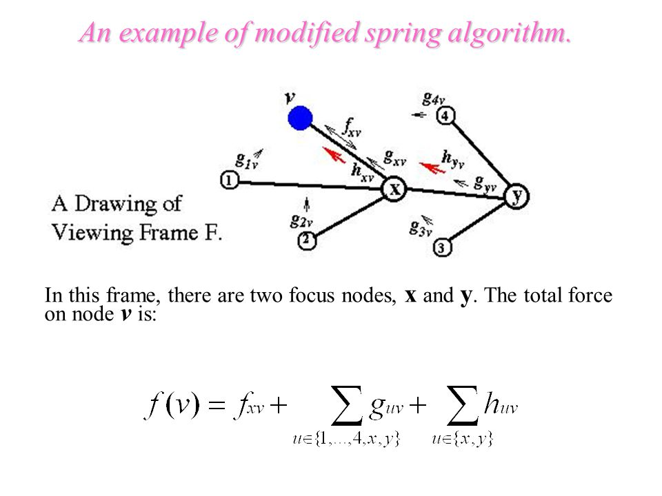 An example of modified spring algorithm. In this frame, there are two focus nodes, x and y.