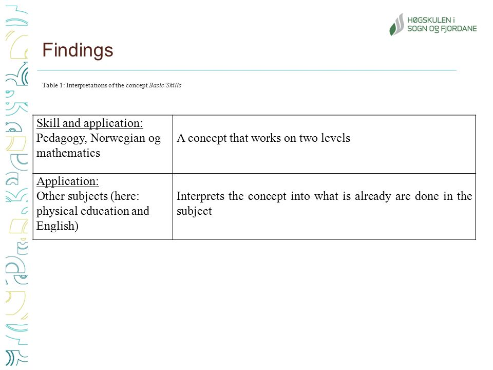 Findings Table 1: Interpretations of the concept Basic Skills Skill and application: Pedagogy, Norwegian og mathematics A concept that works on two levels Application: Other subjects (here: physical education and English) Interprets the concept into what is already are done in the subject