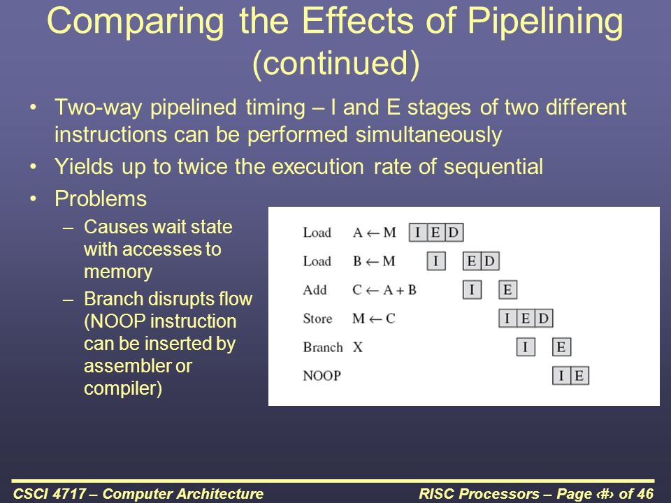 RISC Processors – Page 44 of 46CSCI 4717 – Computer Architecture Comparing the Effects of Pipelining (continued) Two-way pipelined timing – I and E stages of two different instructions can be performed simultaneously Yields up to twice the execution rate of sequential Problems –Causes wait state with accesses to memory –Branch disrupts flow (NOOP instruction can be inserted by assembler or compiler)