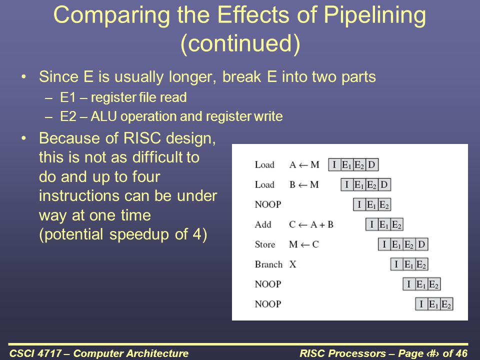 RISC Processors – Page 46 of 46CSCI 4717 – Computer Architecture Comparing the Effects of Pipelining (continued) Since E is usually longer, break E into two parts –E1 – register file read –E2 – ALU operation and register write Because of RISC design, this is not as difficult to do and up to four instructions can be under way at one time (potential speedup of 4)