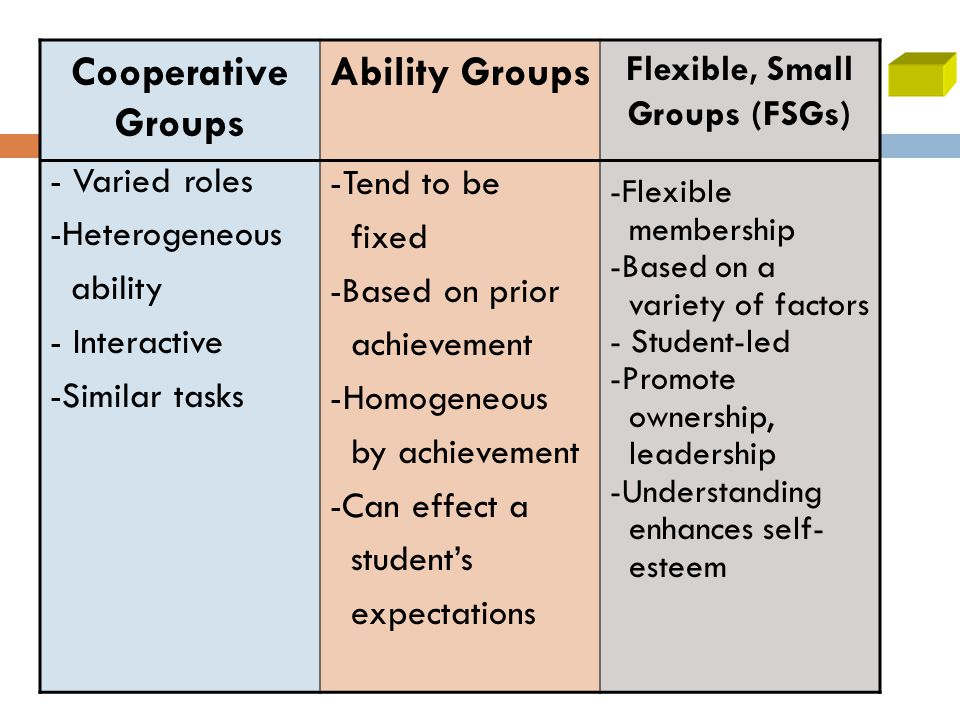 53 Cooperative Groups - Varied roles -Heterogeneous ability - Interactive -Similar tasks Ability Groups -Tend to be fixed -Based on prior achievement -Homogeneous by achievement -Can effect a student's expectations Flexible, Small Groups (FSGs) -Flexible membership -Based on a variety of factors - Student-led -Promote ownership, leadership -Understanding enhances self- esteem