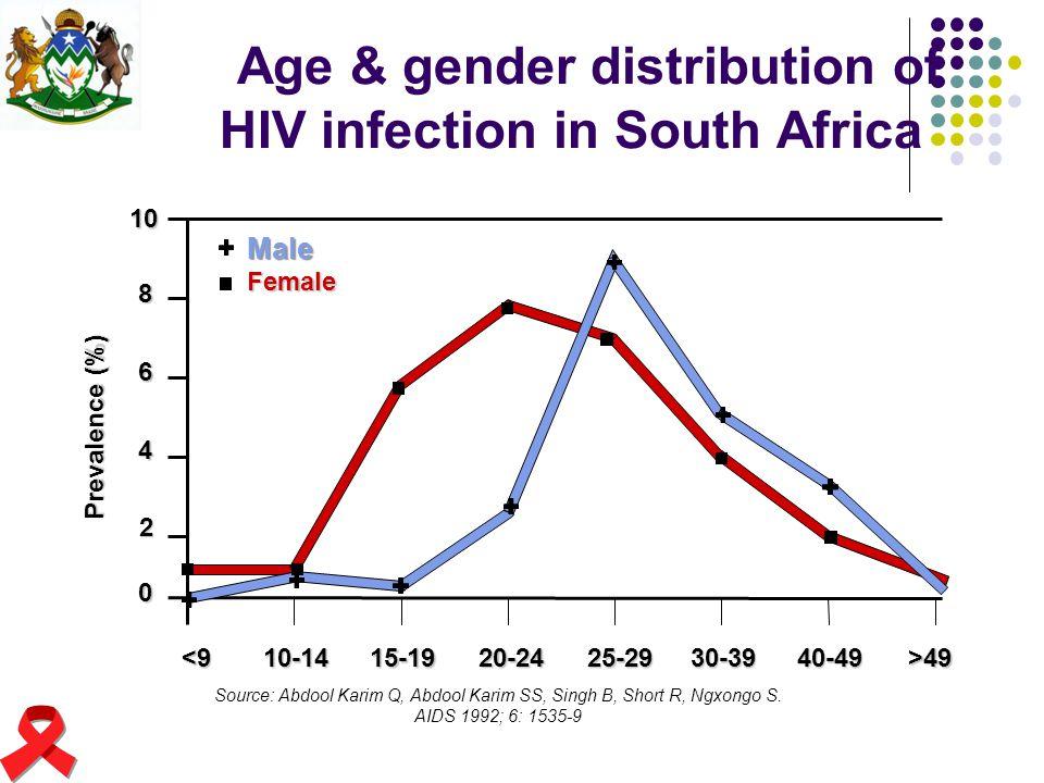 Source: Abdool Karim Q, Abdool Karim SS, Singh B, Short R, Ngxongo S. AIDS 1992; 6: 1535-9 Age & gender distribution of HIV infection in South Africa