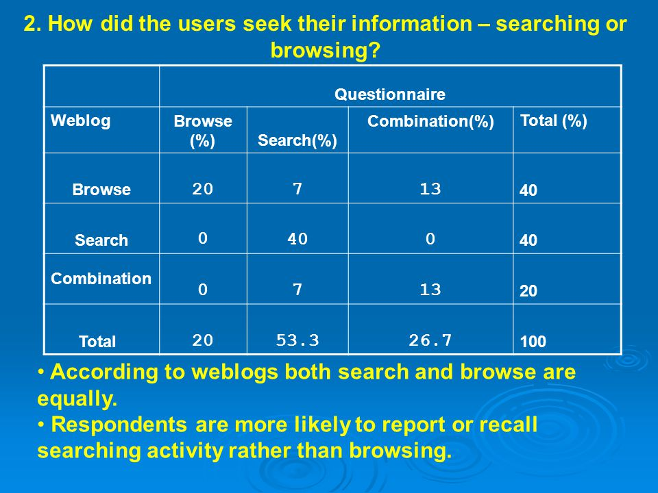 2. How did the users seek their information – searching or browsing.