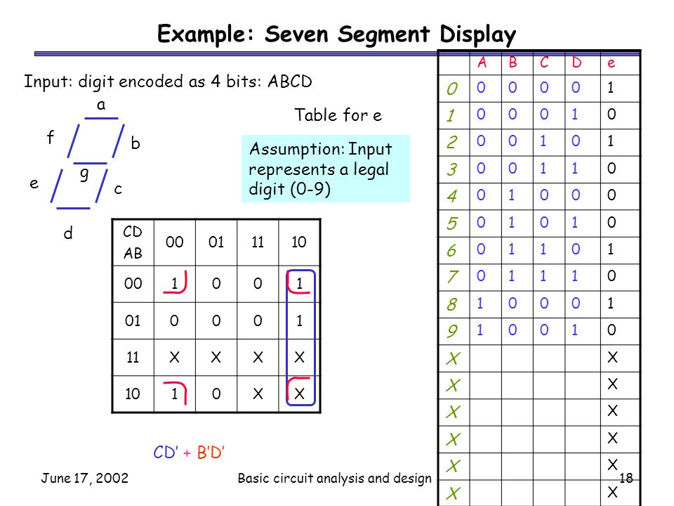 June 17, 2002Basic circuit analysis and design18 Example: Seven Segment Display ABCDe 0 00001 1 00010 2 00101 3 00110 4 01000 5 01010 6 01101 7 01110
