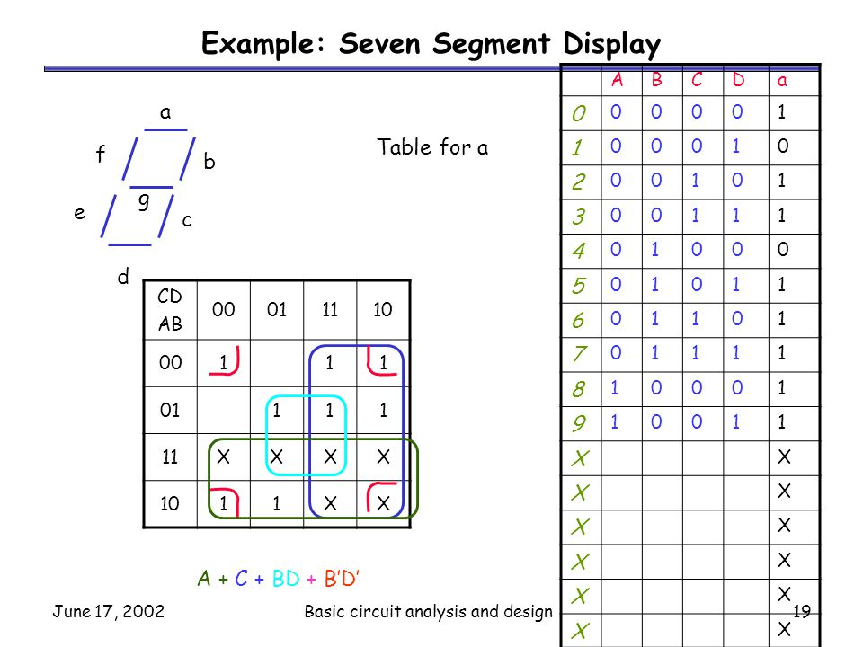 June 17, 2002Basic circuit analysis and design19 Example: Seven Segment Display ABCDa 0 00001 1 00010 2 00101 3 00111 4 01000 5 01011 6 01101 7 01111