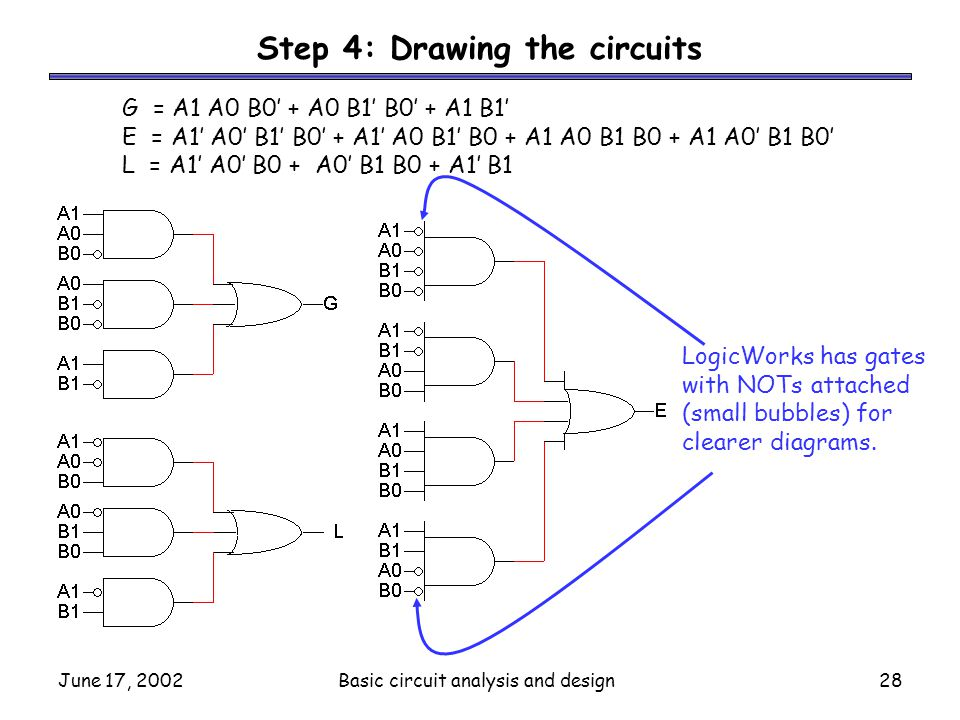 June 17, 2002Basic circuit analysis and design28 Step 4: Drawing the circuits G = A1 A0 B0' + A0 B1' B0' + A1 B1' E = A1' A0' B1' B0' + A1' A0 B1' B0 + A1 A0 B1 B0 + A1 A0' B1 B0' L = A1' A0' B0 + A0' B1 B0 + A1' B1 LogicWorks has gates with NOTs attached (small bubbles) for clearer diagrams.