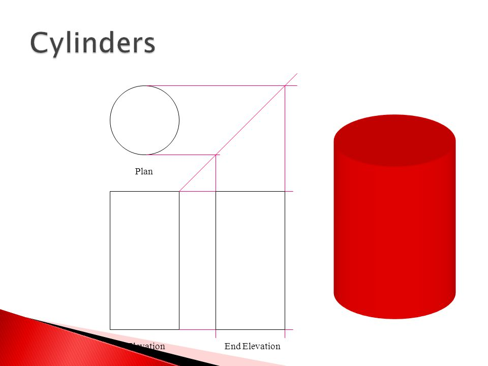  In order to draw a development of a cylinder we have to first construct ways of transferring sizes across from the elevation to the development.