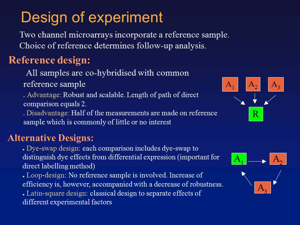 Design of experiment Two channel microarrays incorporate a reference sample.